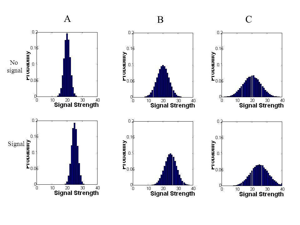 A B C No signal Signal