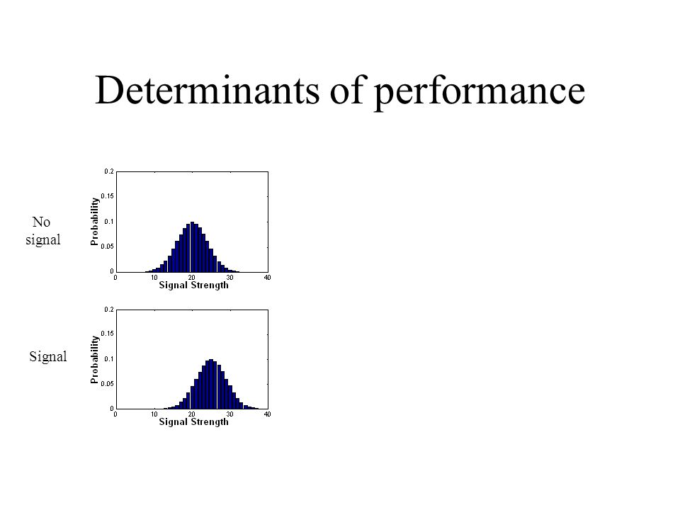 Determinants of performance No signal Signal