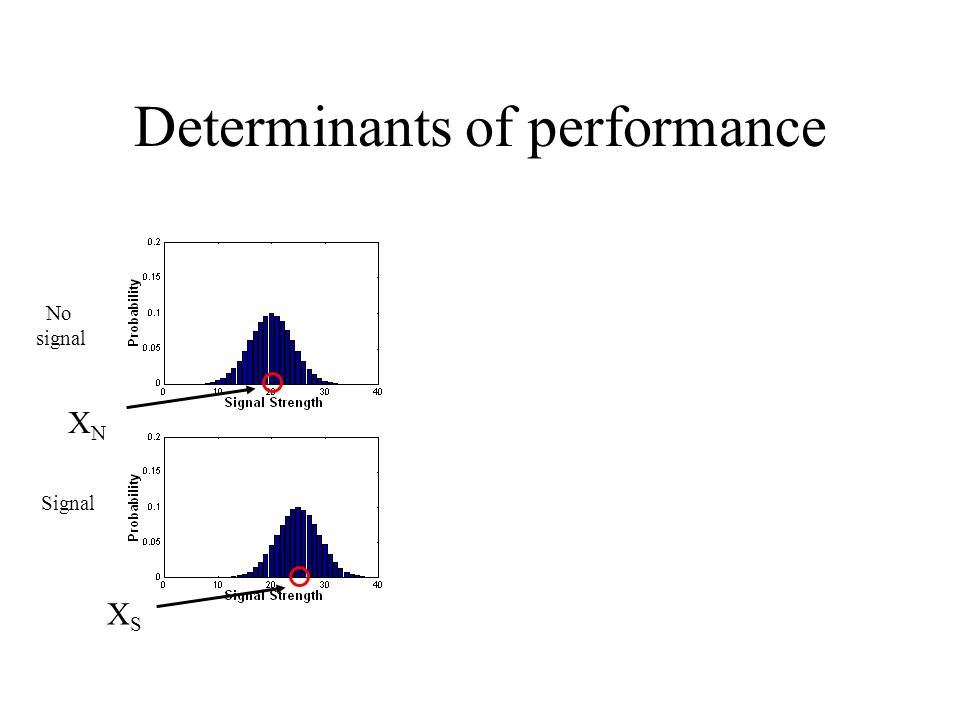 Determinants of performance XNXN XSXS No signal Signal