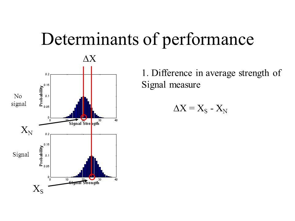 Determinants of performance XNXN XSXS 1.