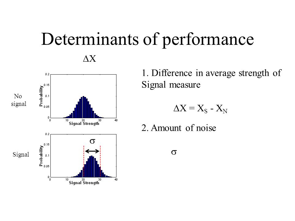 Determinants of performance 1.Difference in average strength of Signal measure ∆X = X S - X N 2.
