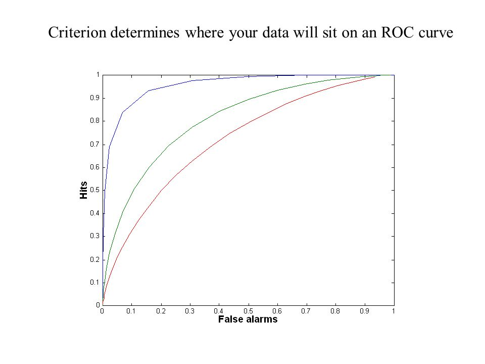 Criterion determines where your data will sit on an ROC curve