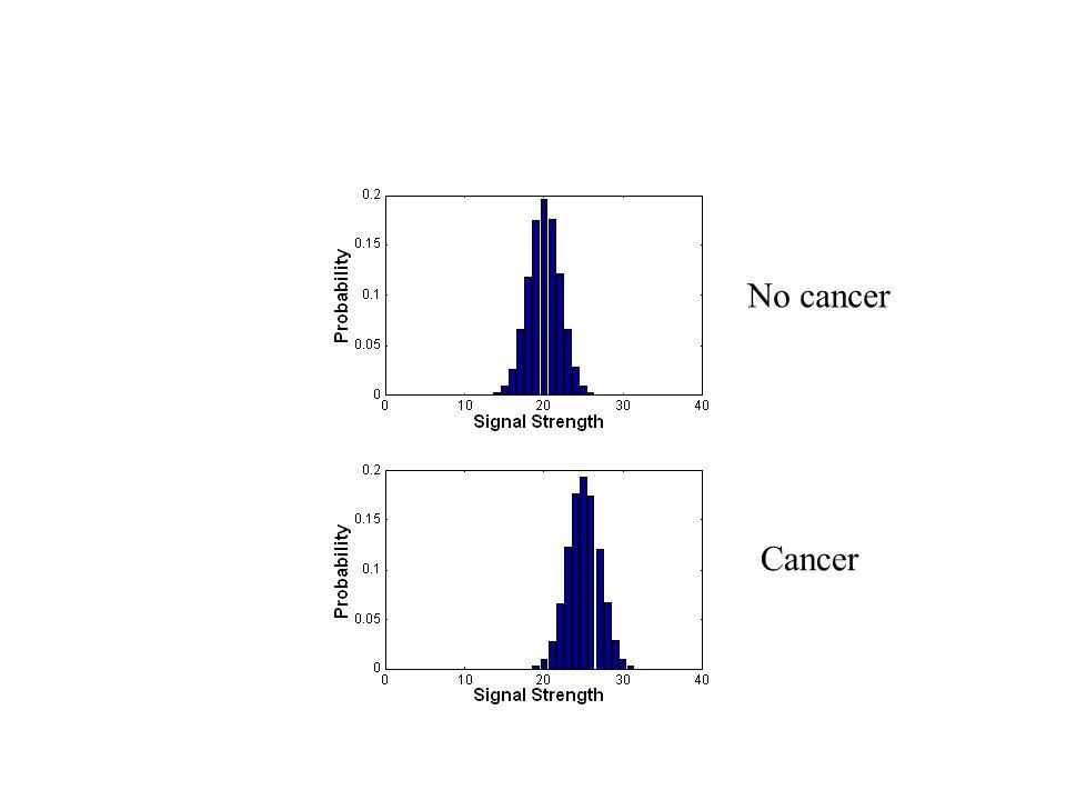No cancer Cancer