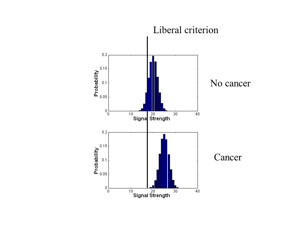 Liberal criterion No cancer Cancer