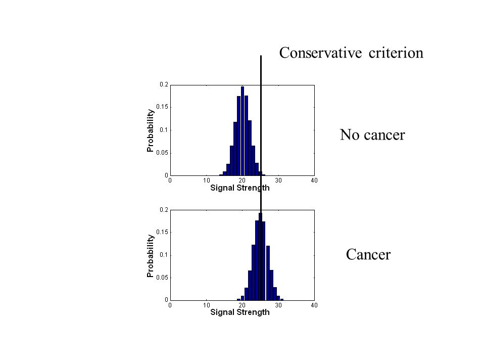 Conservative criterion No cancer Cancer