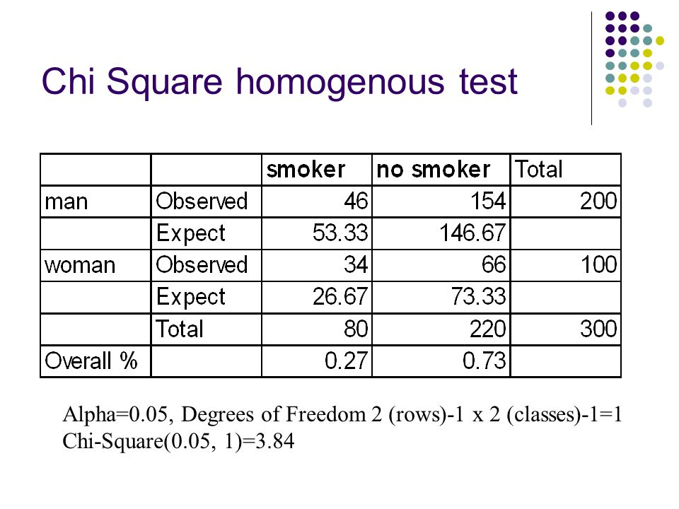 Chi Square homogenous test Alpha=0.05, Degrees of Freedom 2 (rows)-1 x 2 (classes)-1=1 Chi-Square(0.05, 1)=3.84