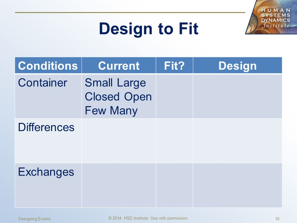 Design to Fit ConditionsCurrentFit Design ContainerSmall Large Closed Open Few Many Differences Exchanges © 2014.
