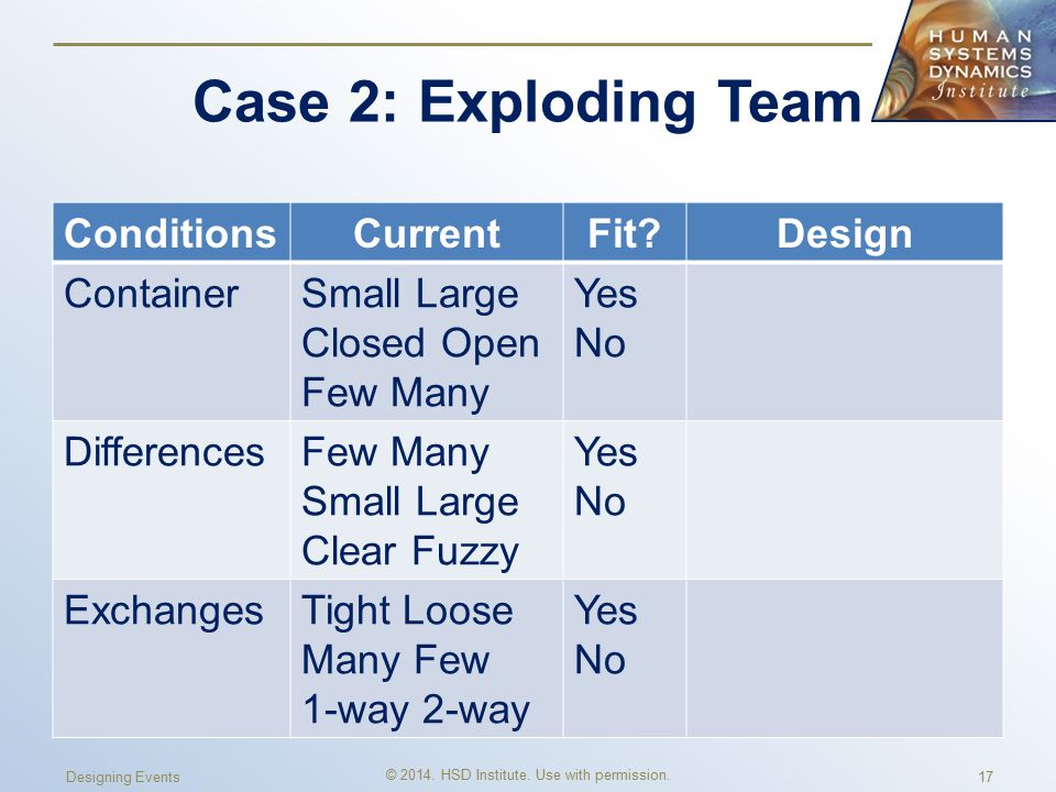 Case 2: Exploding Team ConditionsCurrentFit Design ContainerSmall Large Closed Open Few Many Yes No DifferencesFew Many Small Large Clear Fuzzy Yes No ExchangesTight Loose Many Few 1-way 2-way Yes No © 2014.