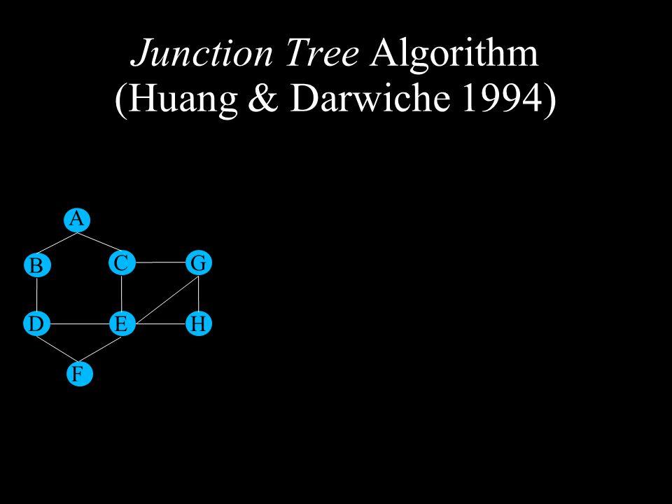 A B D F E C G H Junction Tree Algorithm (Huang & Darwiche 1994)
