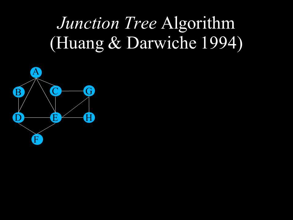 Junction Tree Algorithm (Huang & Darwiche 1994) A B D F E C G H