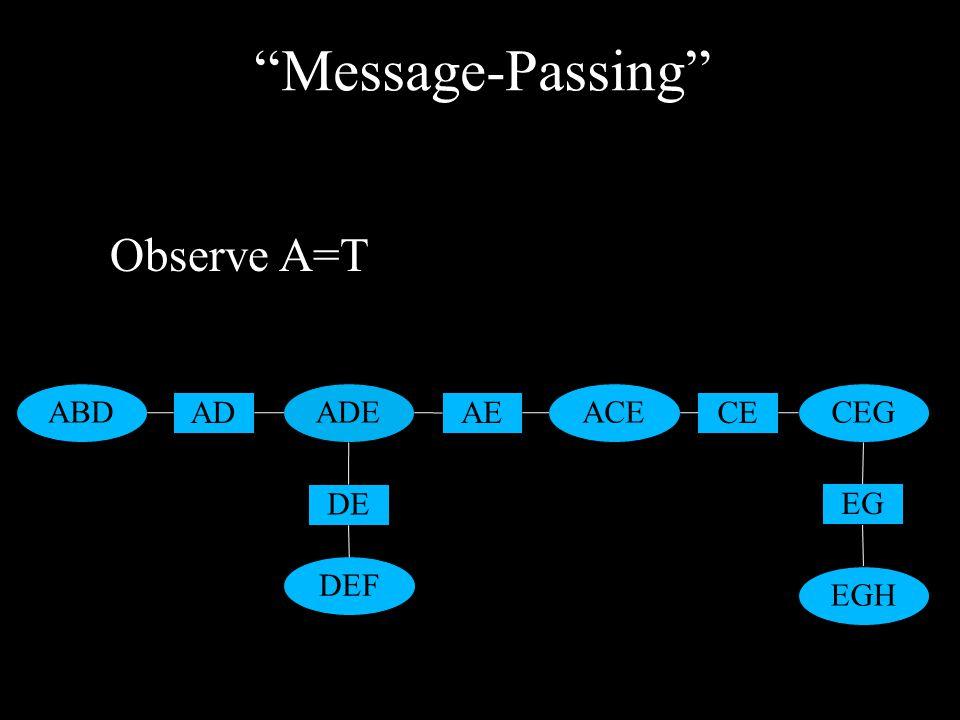 """Message-Passing"" ABDADE DEF ACECEG EGH AD DE AECE EG Observe A=T"