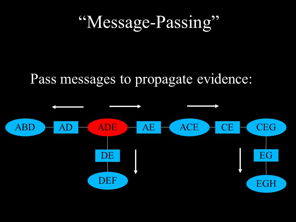 Message-Passing ABDADE DEF ACECEG EGH AD DE AECE EG Pass messages to propagate evidence: