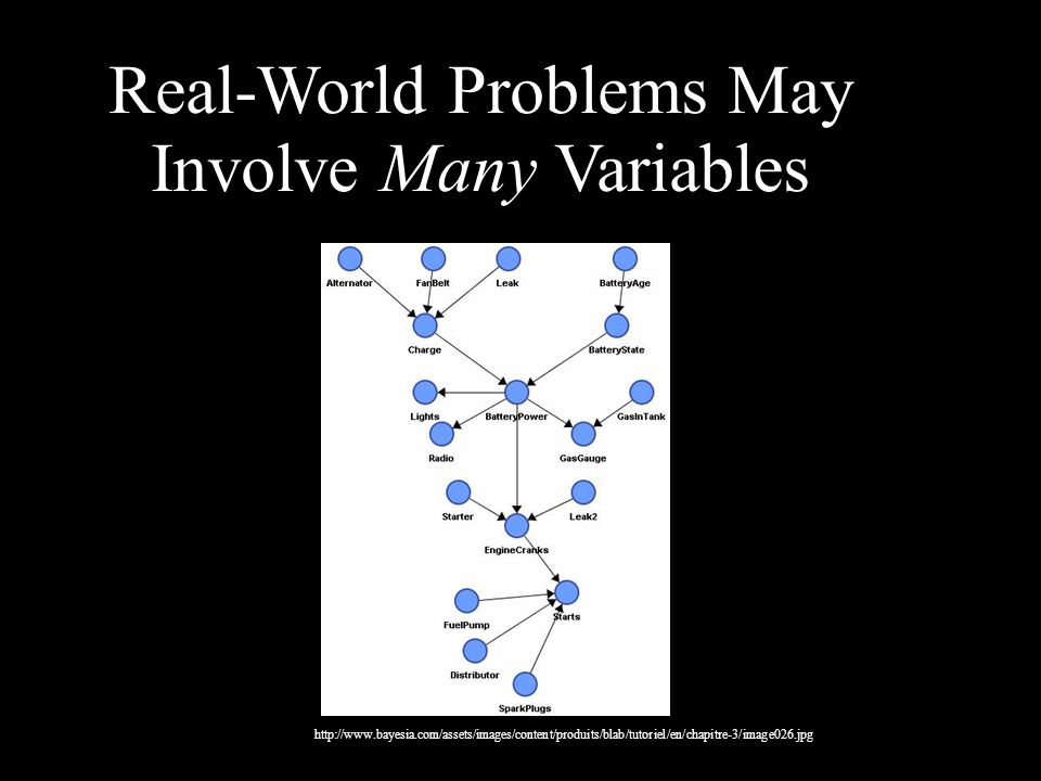 Real-World Problems May Involve Many Variables http://www.bayesia.com/assets/images/content/produits/blab/tutoriel/en/chapitre-3/image026.jpg