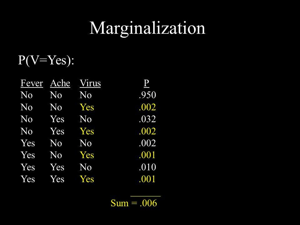 Marginalization FeverAcheVirus P NoNoNo.950 NoNoYes.002 NoYesNo.032 NoYesYes.002 YesNoNo.002 YesNoYes.001 YesYesNo.010 YesYesYes.001 ______ Sum =.006
