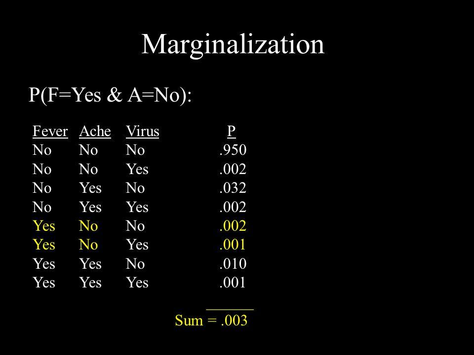 Marginalization FeverAcheVirus P NoNoNo.950 NoNoYes.002 NoYesNo.032 NoYesYes.002 YesNoNo.002 YesNoYes.001 YesYesNo.010 YesYesYes.001 ______ Sum =.003