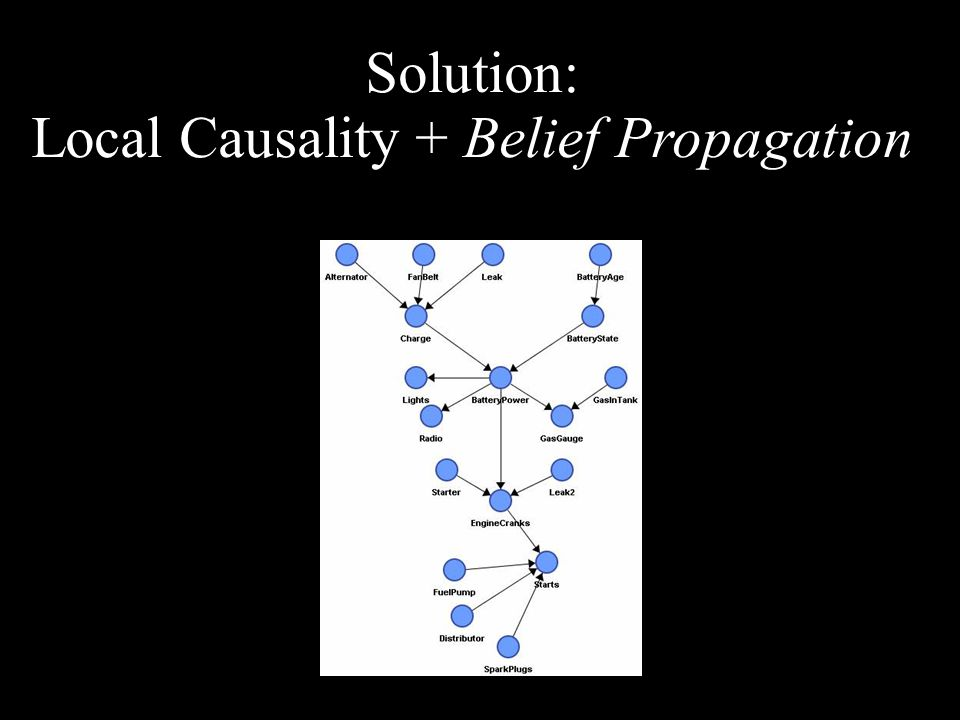 Solution: Local Causality + Belief Propagation