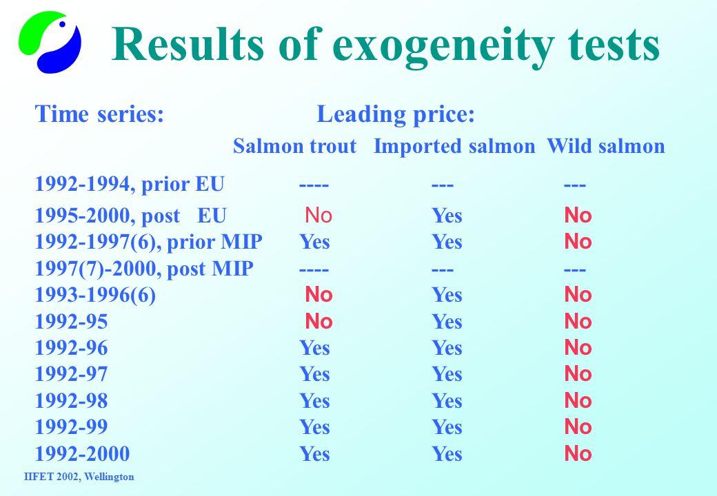 Results of exogeneity tests Time series: Leading price: Salmon trout Imported salmon Wild salmon 1992-1994, prior EU---------- 1995-2000, post EU No Yes No 1992-1997(6), prior MIPYes Yes No 1997(7)-2000, post MIP---------- 1993-1996(6) No Yes No 1992-95 No Yes No 1992-96Yes Yes No 1992-97Yes Yes No 1992-98Yes Yes No 1992-99Yes Yes No 1992-2000Yes Yes No IIFET 2002, Wellington