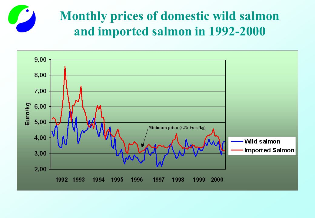 Monthly prices of domestic wild salmon and imported salmon in 1992-2000