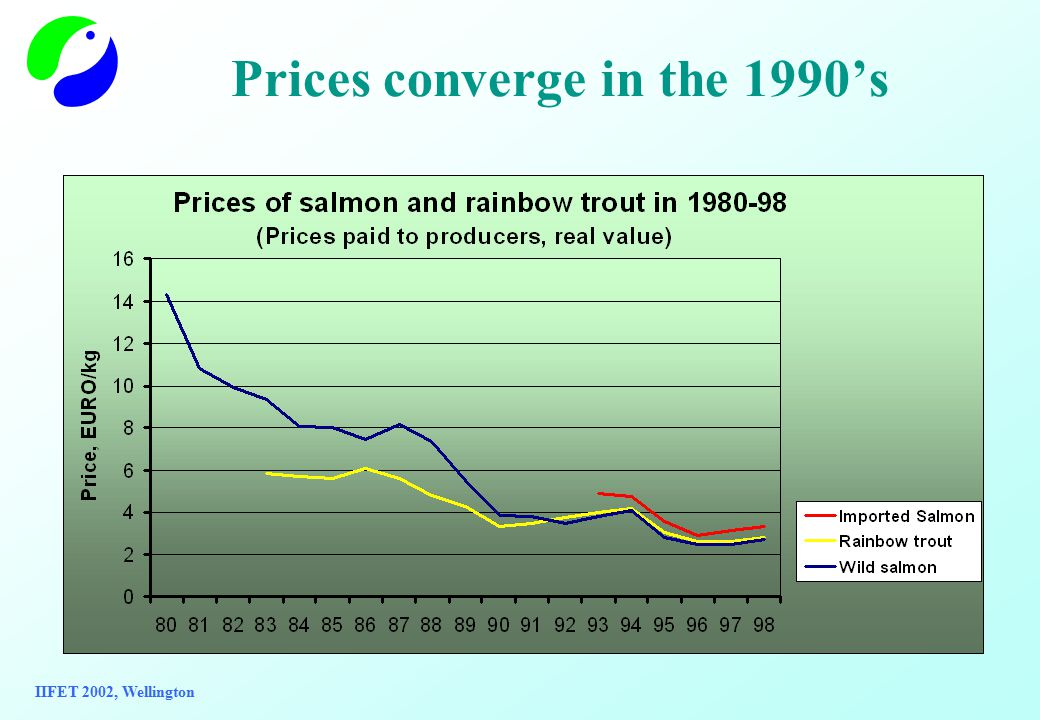 Monthly real prices of domestic salmon trout and wild salmon and imported salmon in 1992-2000 IIFET 2002, Wellington