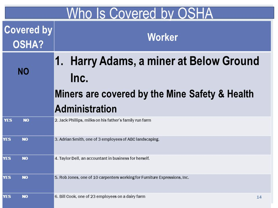 Who Is Covered by OSHA Covered by OSHA. Worker NO 1.Harry Adams, a miner at Below Ground Inc.