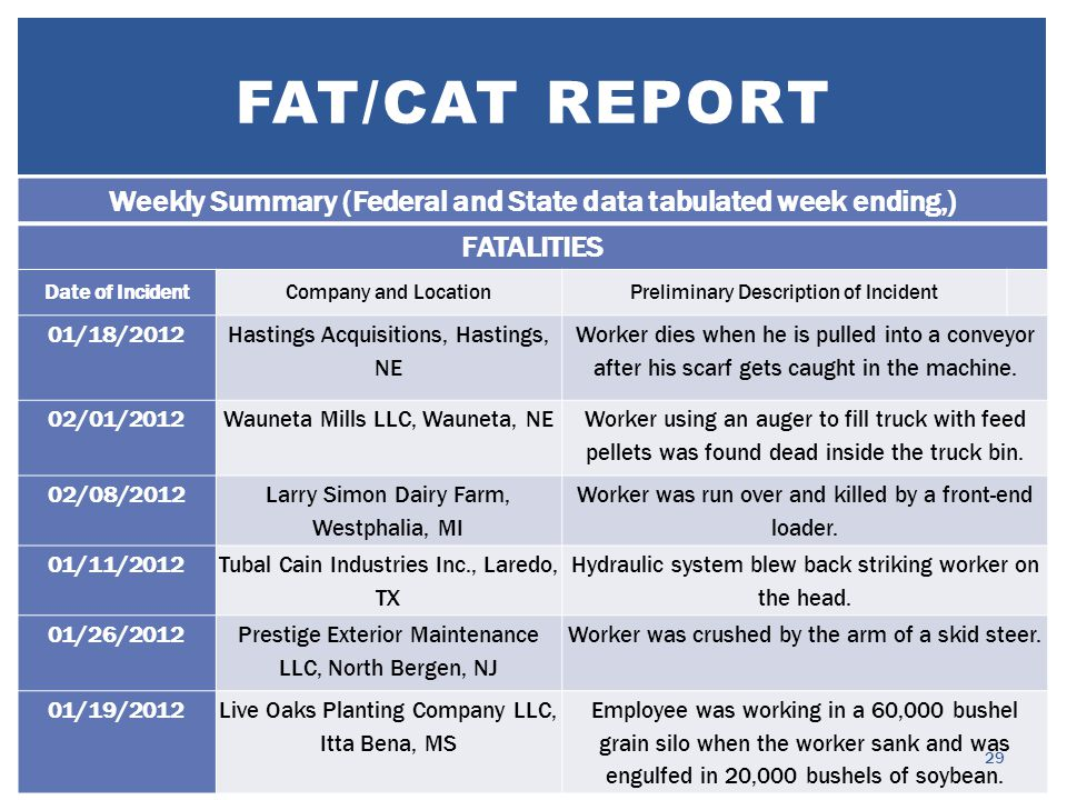 FAT/CAT REPORT Weekly Summary (Federal and State data tabulated week ending,) FATALITIES Date of IncidentCompany and LocationPreliminary Description of Incident 01/18/2012 Hastings Acquisitions, Hastings, NE Worker dies when he is pulled into a conveyor after his scarf gets caught in the machine.