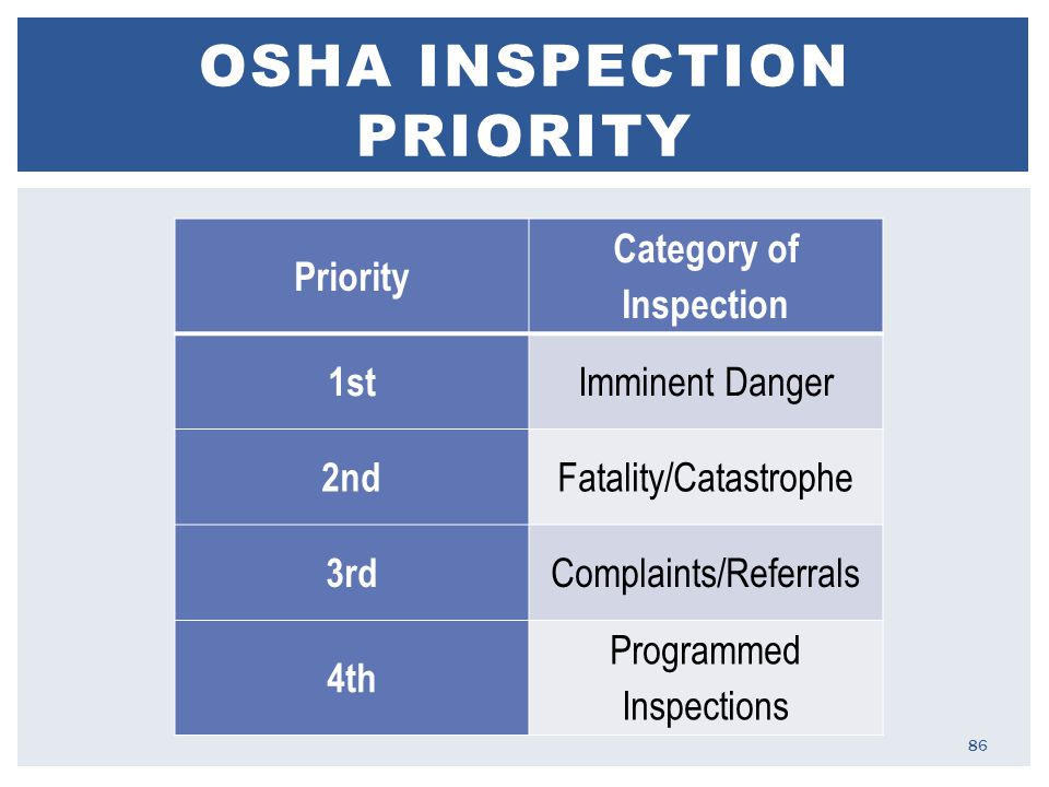 OSHA INSPECTION PRIORITY Priority Category of Inspection 1st Imminent Danger 2nd Fatality/Catastrophe 3rd Complaints/Referrals 4th Programmed Inspections 86