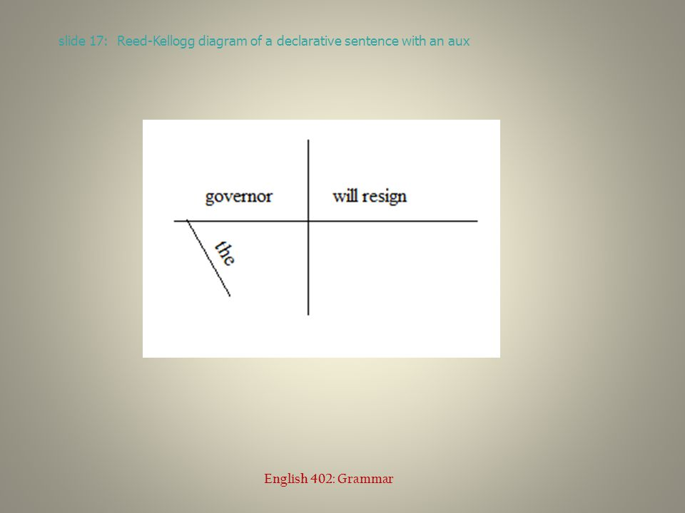 slide 17: Reed-Kellogg diagram of a declarative sentence with an aux English 402: Grammar