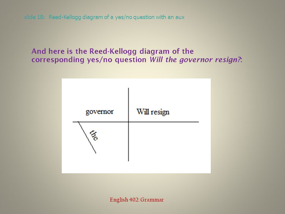slide 18: Reed-Kellogg diagram of a yes/no question with an aux English 402: Grammar And here is the Reed-Kellogg diagram of the corresponding yes/no question Will the governor resign?: