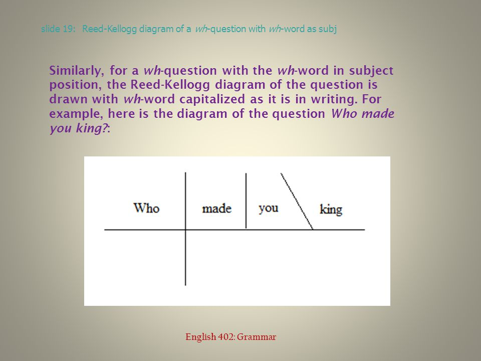 slide 19: Reed-Kellogg diagram of a wh-question with wh-word as subj English 402: Grammar Similarly, for a wh-question with the wh-word in subject position, the Reed-Kellogg diagram of the question is drawn with wh-word capitalized as it is in writing.