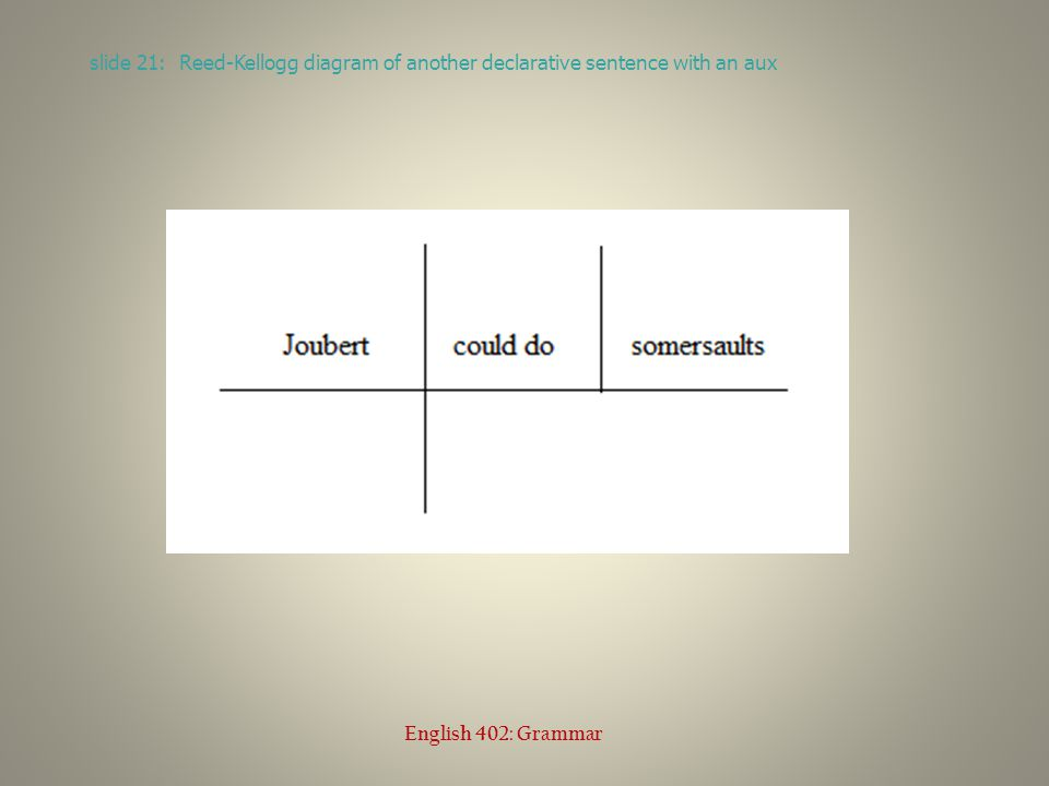 slide 21: Reed-Kellogg diagram of another declarative sentence with an aux English 402: Grammar