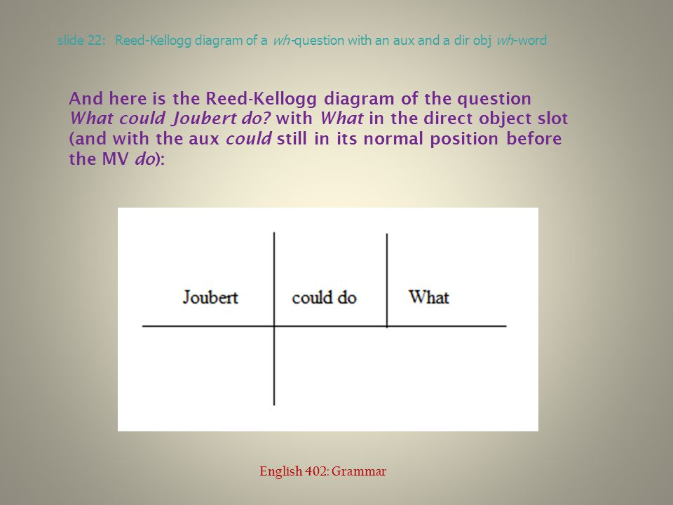 slide 22: Reed-Kellogg diagram of a wh-question with an aux and a dir obj wh-word English 402: Grammar And here is the Reed-Kellogg diagram of the question What could Joubert do.