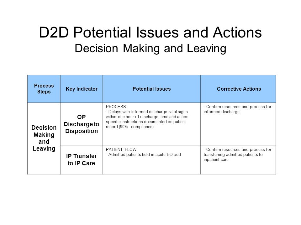 D2D Potential Issues and Actions Decision Making and Leaving Process Steps Key IndicatorPotential Issues Corrective Actions Decision Making and Leaving OP Discharge to Disposition PROCESS --Delays with Informed discharge: vital signs within one hour of discharge, time and action specific instructions documented on patient record (90% compliance) --Confirm resources and process for informed discharge IP Transfer to IP Care PATIENT FLOW --Admitted patients held in acute ED bed --Confirm resources and process for transferring admitted patients to inpatient care