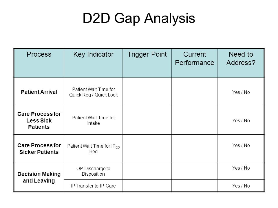 D2D Gap Analysis ProcessKey IndicatorTrigger PointCurrent Performance Need to Address.