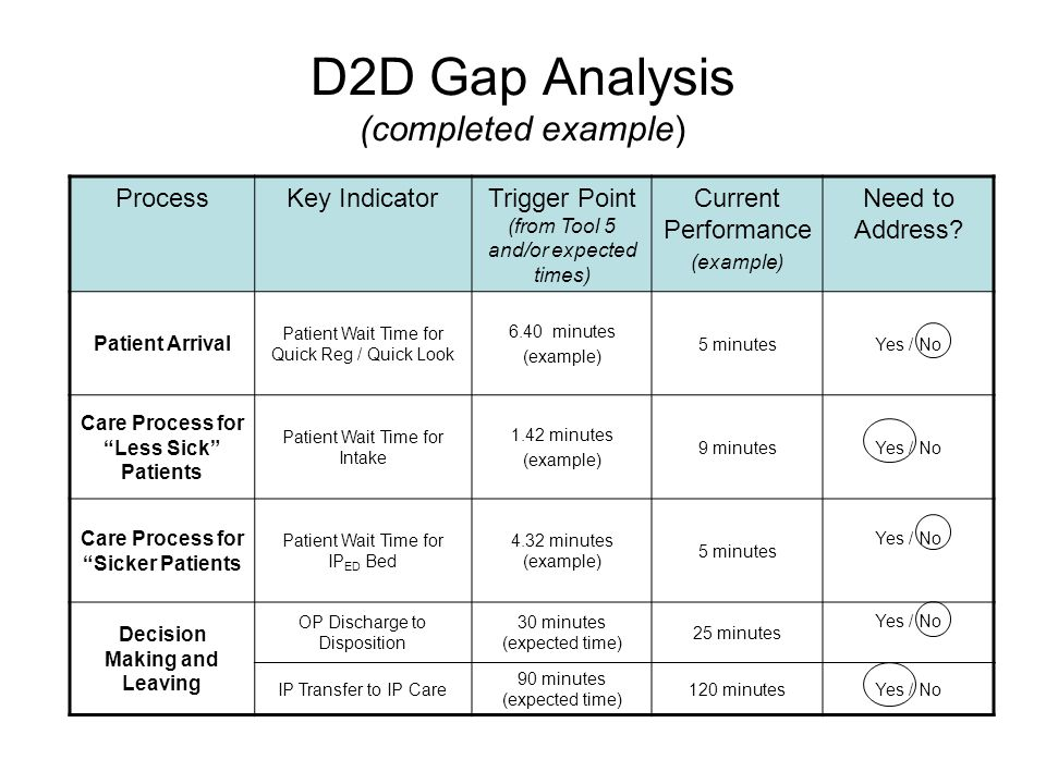 gap analysis example - Romeo.landinez.co