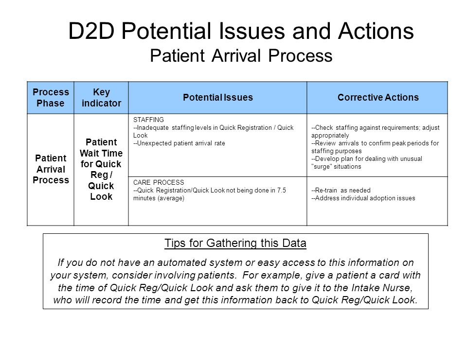 D2D Potential Issues and Actions Patient Arrival Process Process Phase Key indicator Potential Issues Corrective Actions Patient Arrival Process Patie
