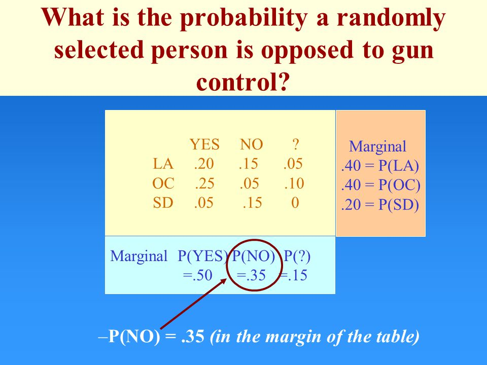 What is the probability a randomly selected person is opposed to gun control.