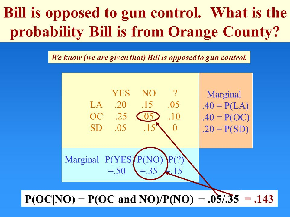 Bill is opposed to gun control. What is the probability Bill is from Orange County.