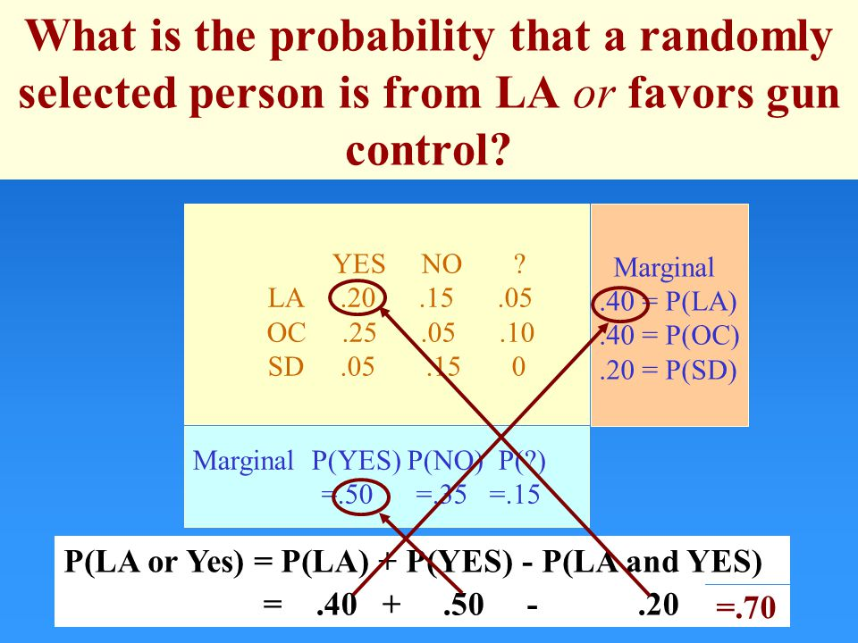 What is the probability that a randomly selected person is from LA or favors gun control.