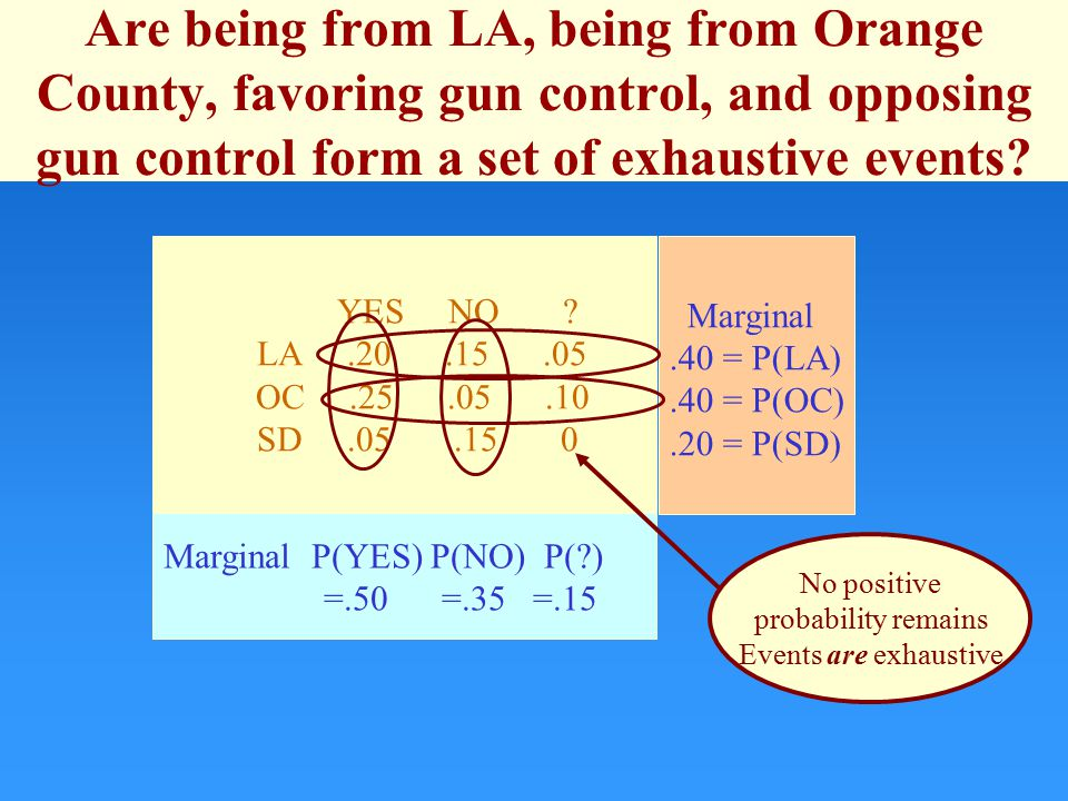 Marginal.40 = P(LA).40 = P(OC).20 = P(SD) Marginal P(YES) P(NO) P(?) =.50 =.35 =.15 YES NO .