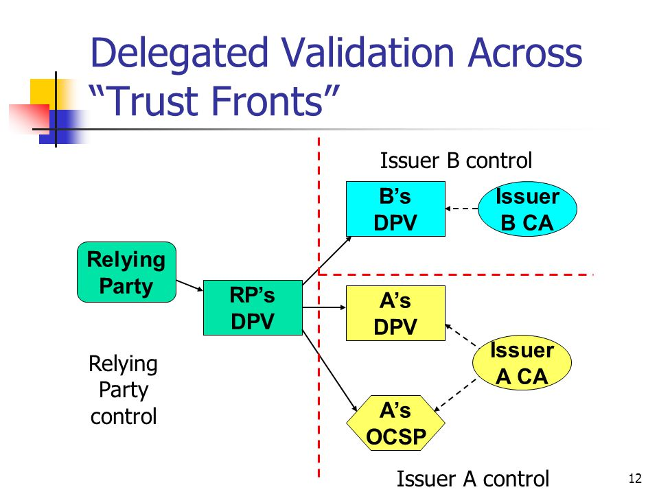 12 Delegated Validation Across Trust Fronts Relying Party RP's DPV B's DPV A's OCSP Relying Party control Issuer A control Issuer B CA A's DPV Issuer B control Issuer A CA