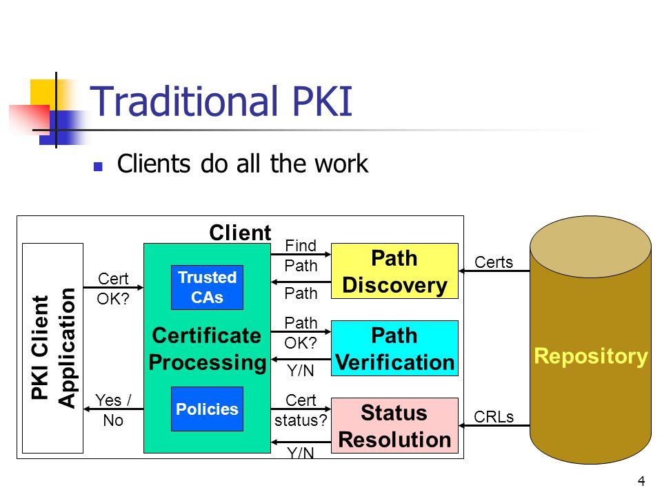 5 Existing PKI Practice: OCSP OCSP is seeing widespread adoption CAs delegate to OCSP responders that provide signed revocation information Designed to enable migration from CRLs Preserves client-based processing model, many semantics Allows improved timeliness Scope constrained to revocation status, not full validation of certificates or paths