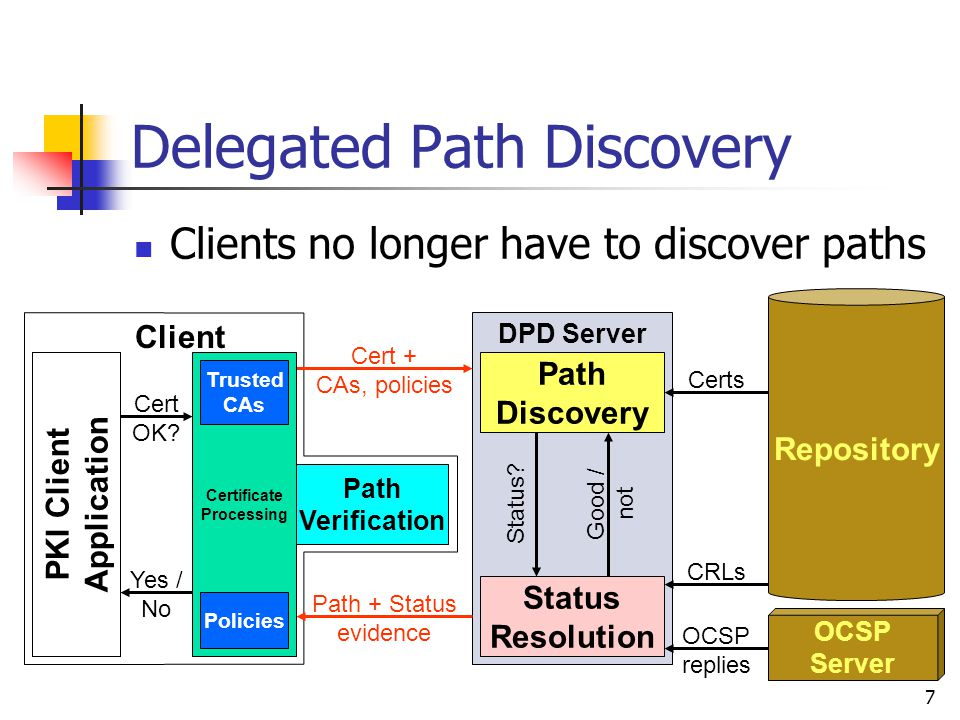 7 DPD Server Delegated Path Discovery Clients no longer have to discover paths Client PKI Client Application Cert OK.