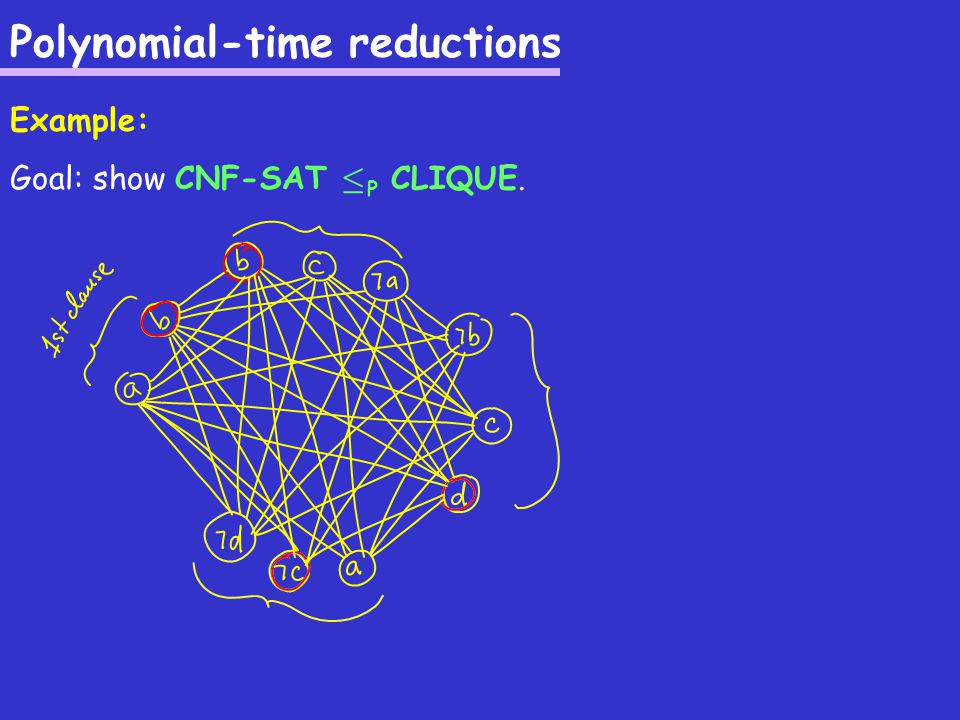 Polynomial-time reductions Example: Goal: show CNF-SAT · P CLIQUE.