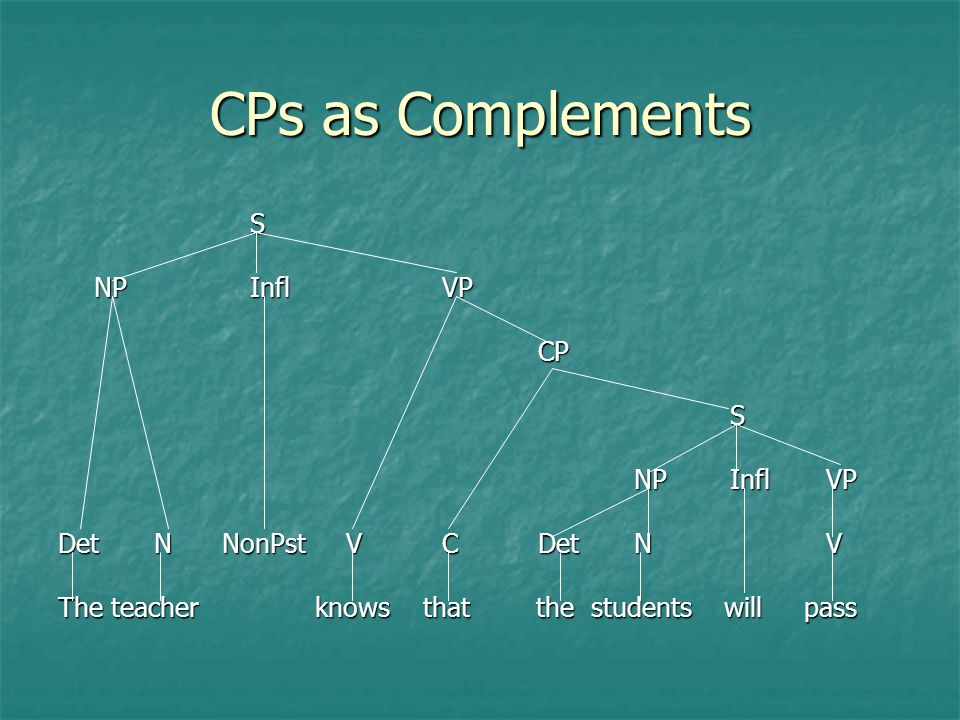 CPs as Complements There is no limit to the number of embedded clauses that can occur in a sentence: There is no limit to the number of embedded clauses that can occur in a sentence: A man thought that a woman said that Mary reported that … Each CP complement can contain a verb that permits a complement: Each CP complement can contain a verb that permits a complement: -the topmost clause contains the verb think -its complement clause contains the verb say -its complement clause contains the verb report...