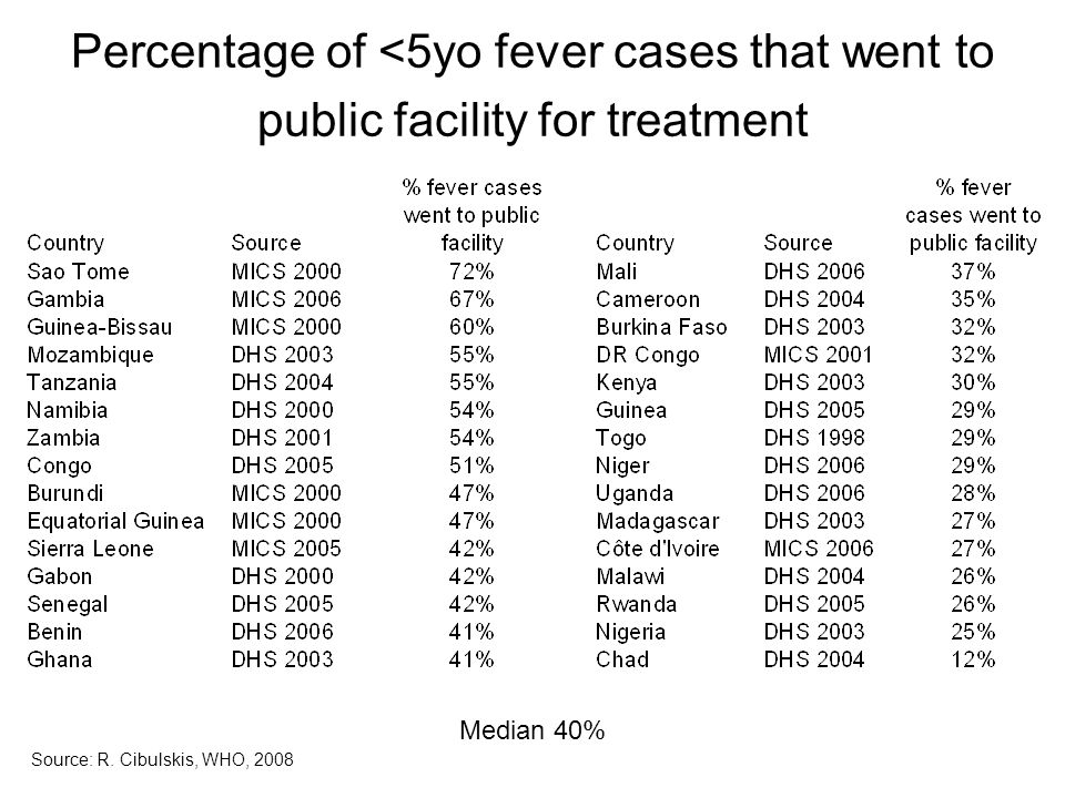 Percentage of <5yo fever cases that went to public facility for treatment Median 40% Source: R.
