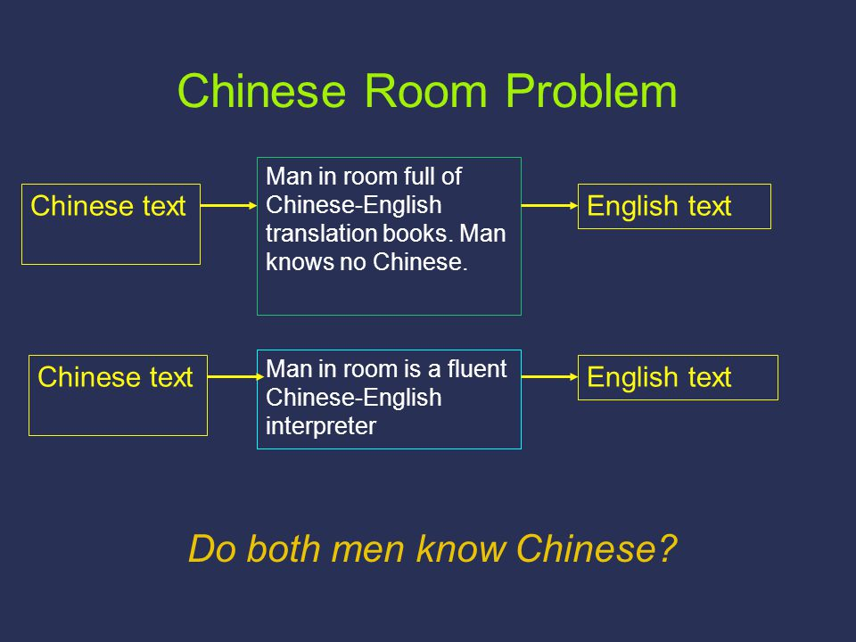 Chinese Room Problem Chinese text Man in room is a fluent Chinese-English interpreter English text Chinese text Man in room full of Chinese-English tr