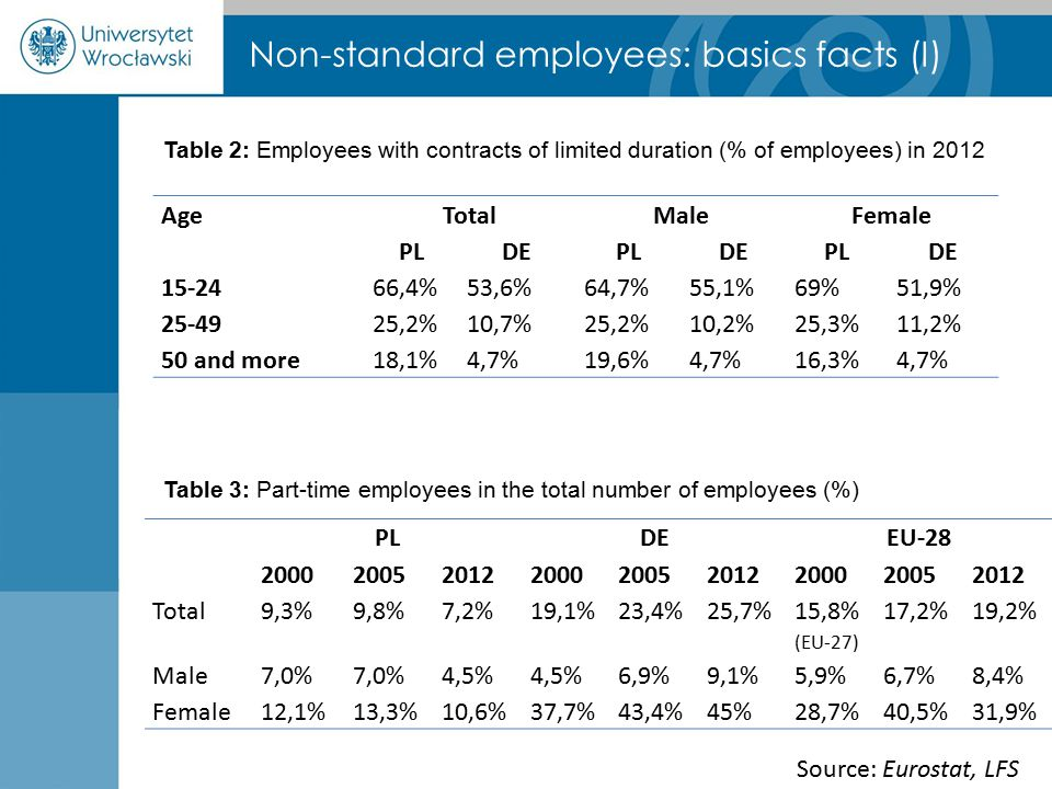 Non-standard employees: basics facts (I) AgeTotalMaleFemale PLDEPLDEPLDE 15-2466,4%53,6%64,7%55,1%69%51,9% 25-4925,2%10,7%25,2%10,2%25,3%11,2% 50 and