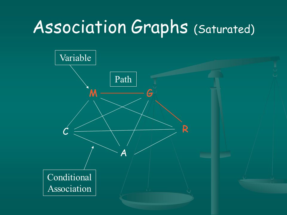 Association Graphs (Reduced) M AC R G
