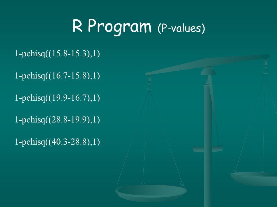 R Program (P-values) 1-pchisq((15.8-15.3),1) 1-pchisq((16.7-15.8),1) 1-pchisq((19.9-16.7),1) 1-pchisq((28.8-19.9),1) 1-pchisq((40.3-28.8),1)