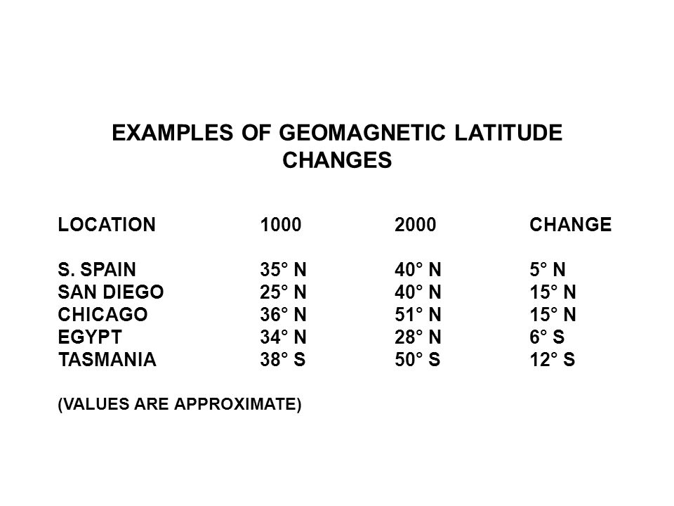 EXAMPLES OF GEOMAGNETIC LATITUDE CHANGES LOCATION10002000CHANGE S.
